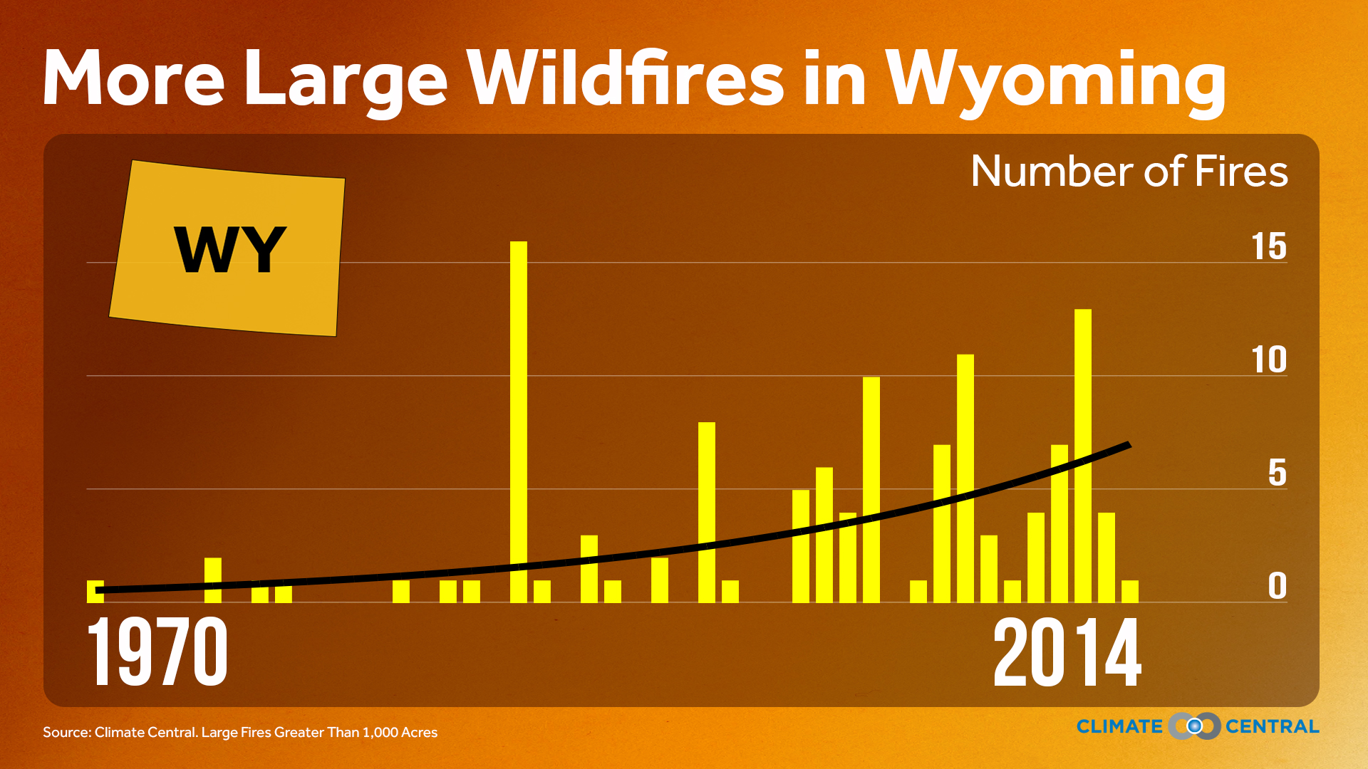 Wildfire trends in Wyoming