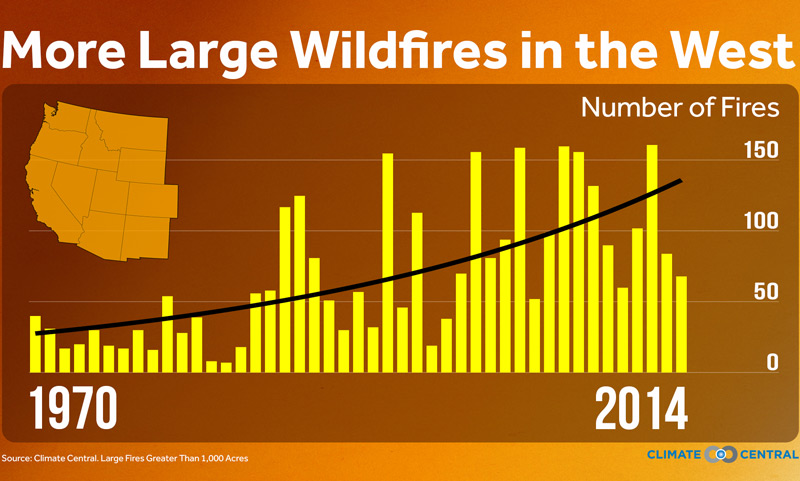Wildfire trends in the West