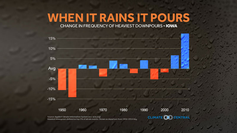 heavy downpours in iowa