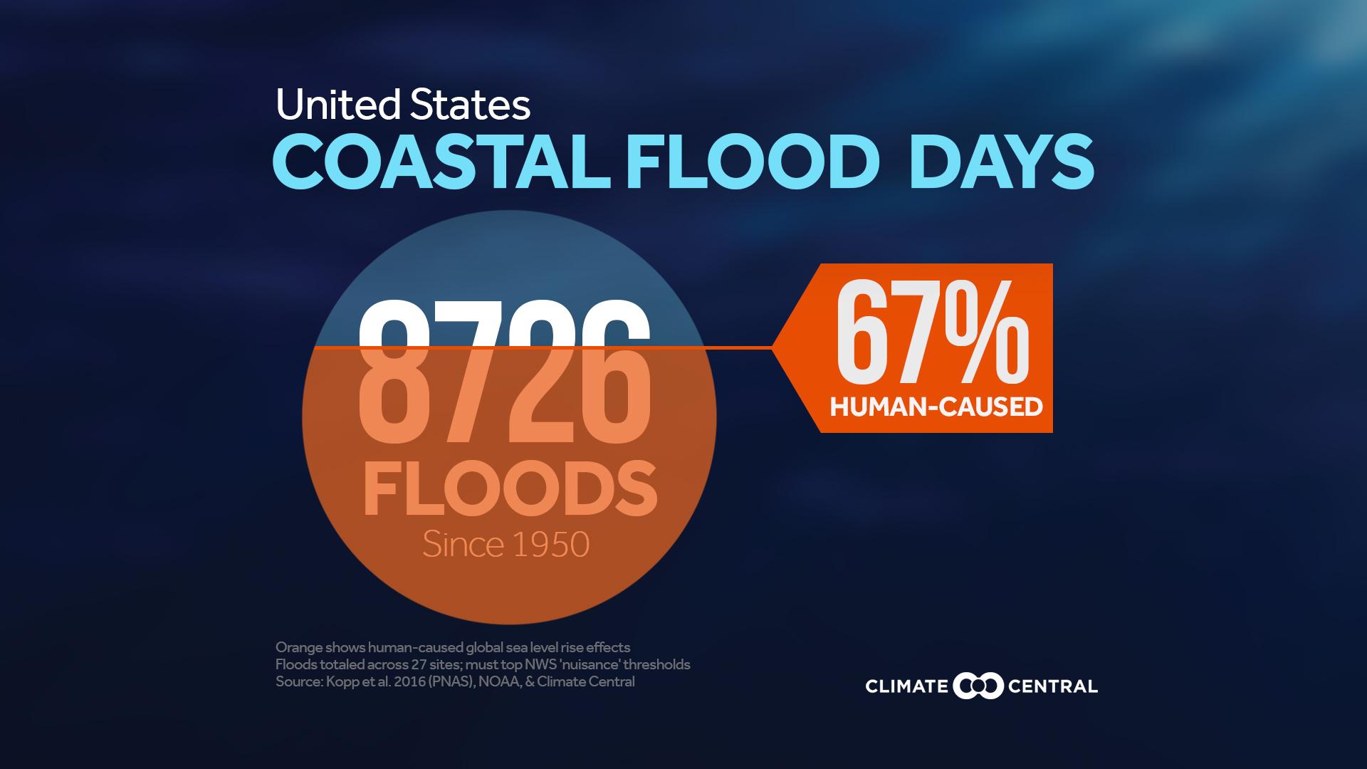 coastal flood days in the U.S.