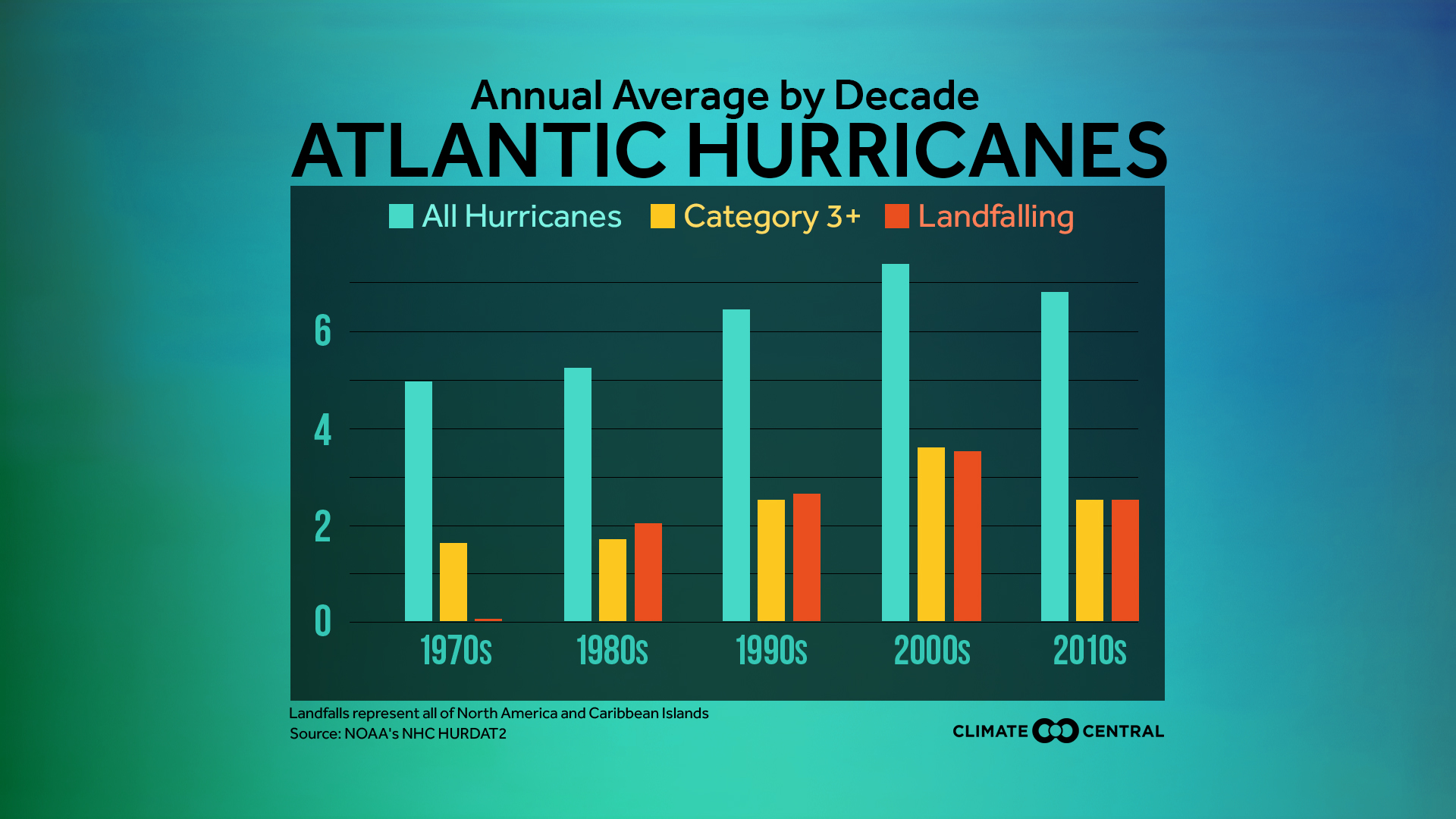 atlantic hurricanes by decade