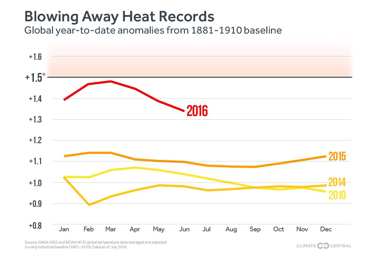 global temperatures in 2016