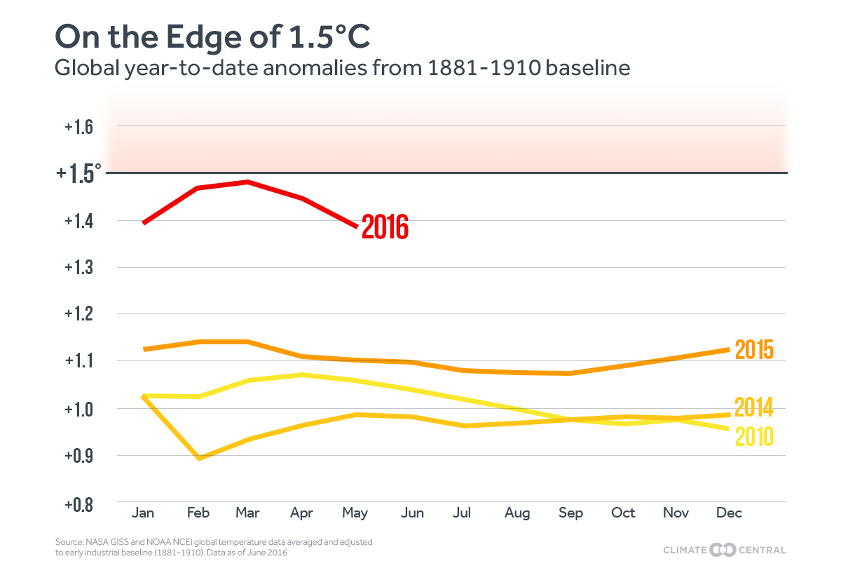 year-to-date look at 2016 global temperatures