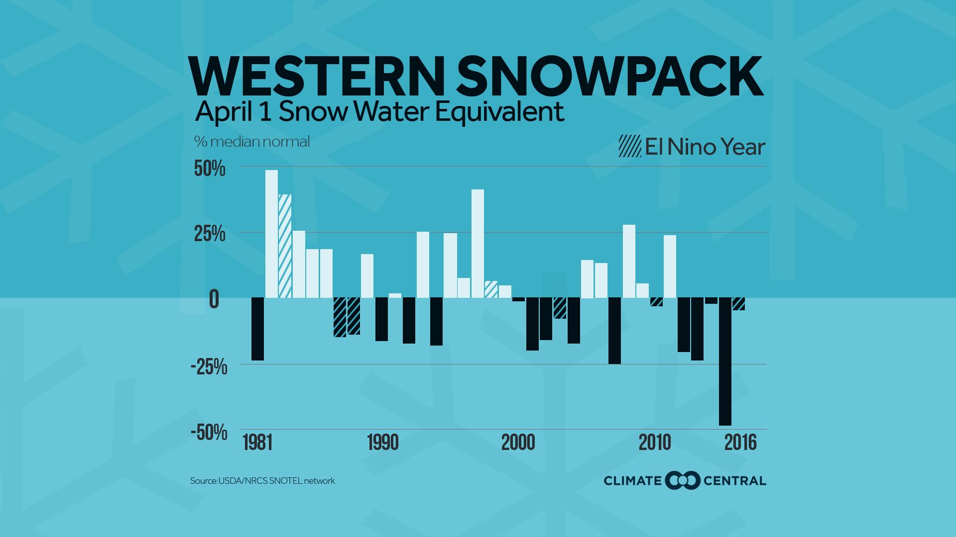snowpack trend