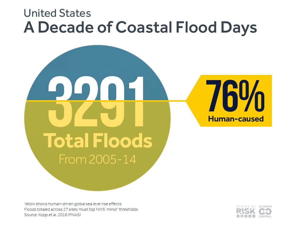 coastal flood days