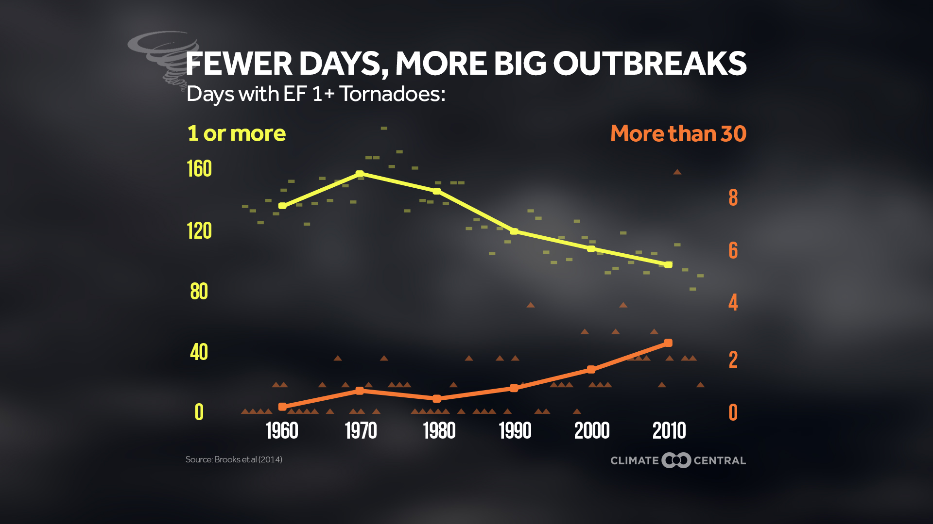 fewer tornado days