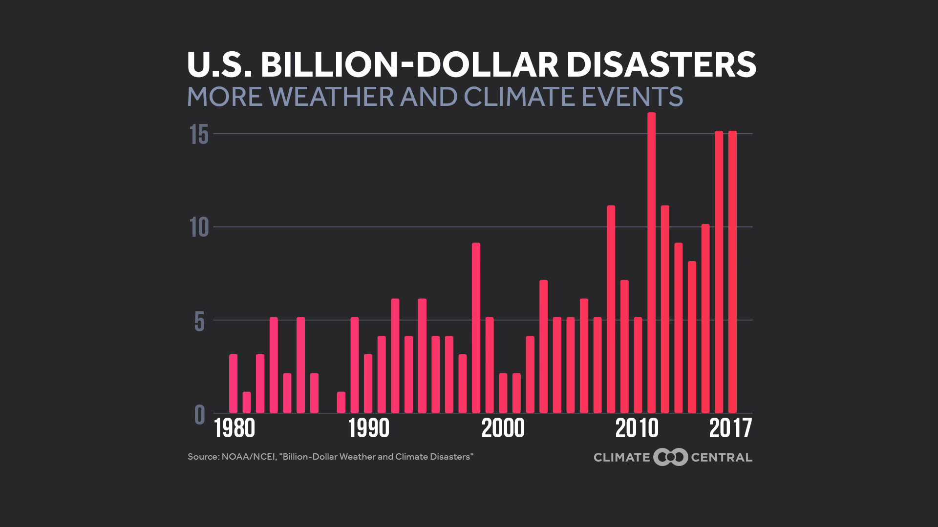 cost of weather disasters