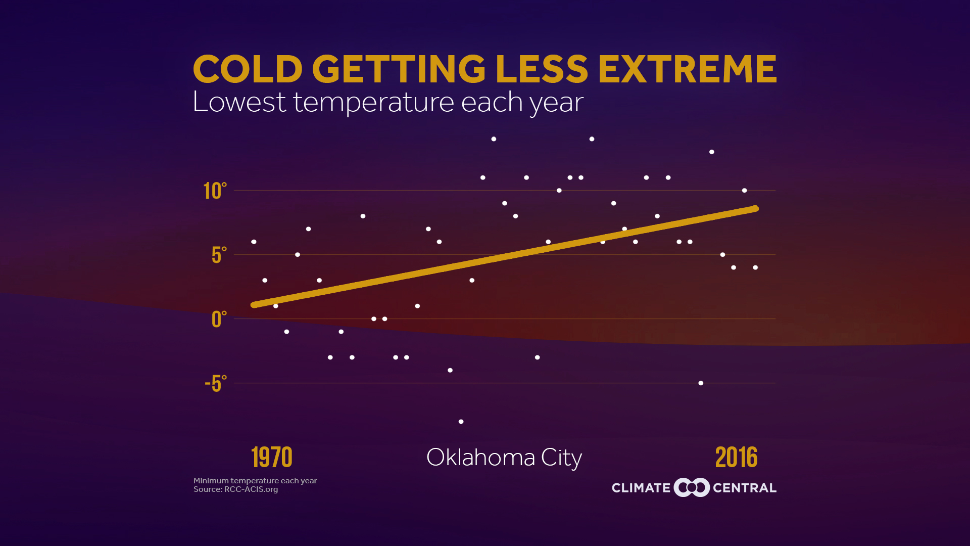 cold getting less extreme