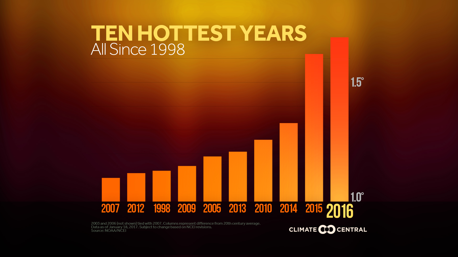 top 10 hottest years on record