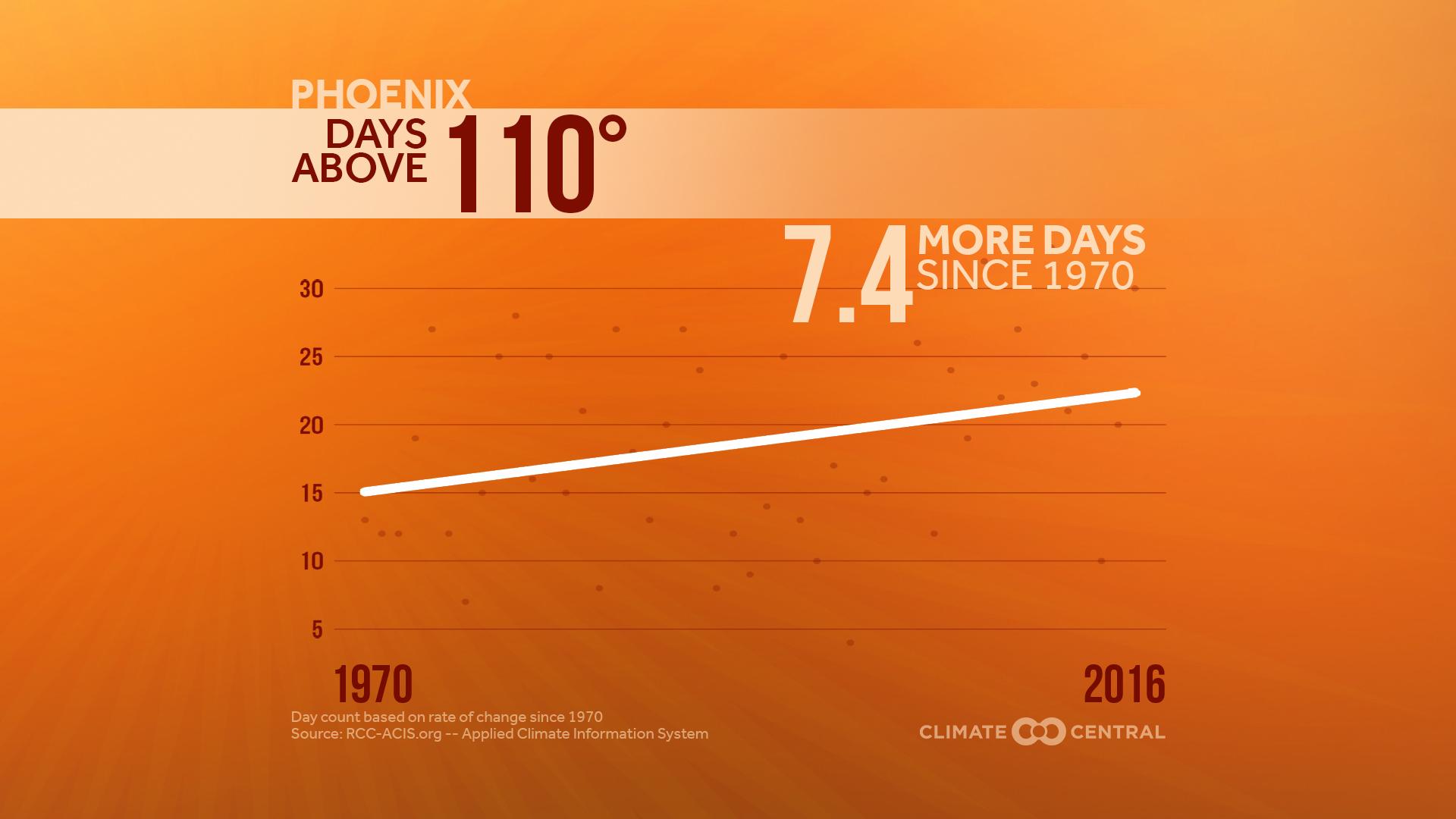 phoenix heat