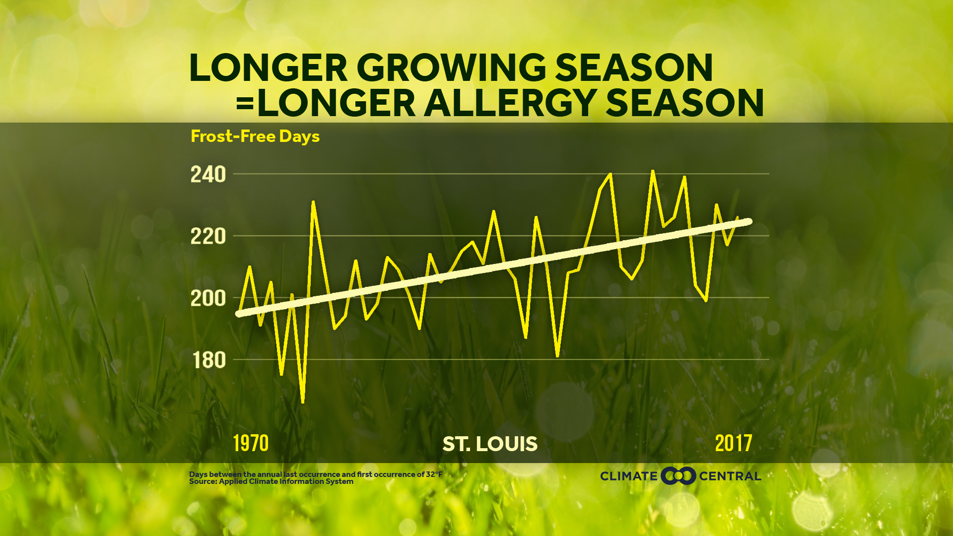 allergy season and climate change