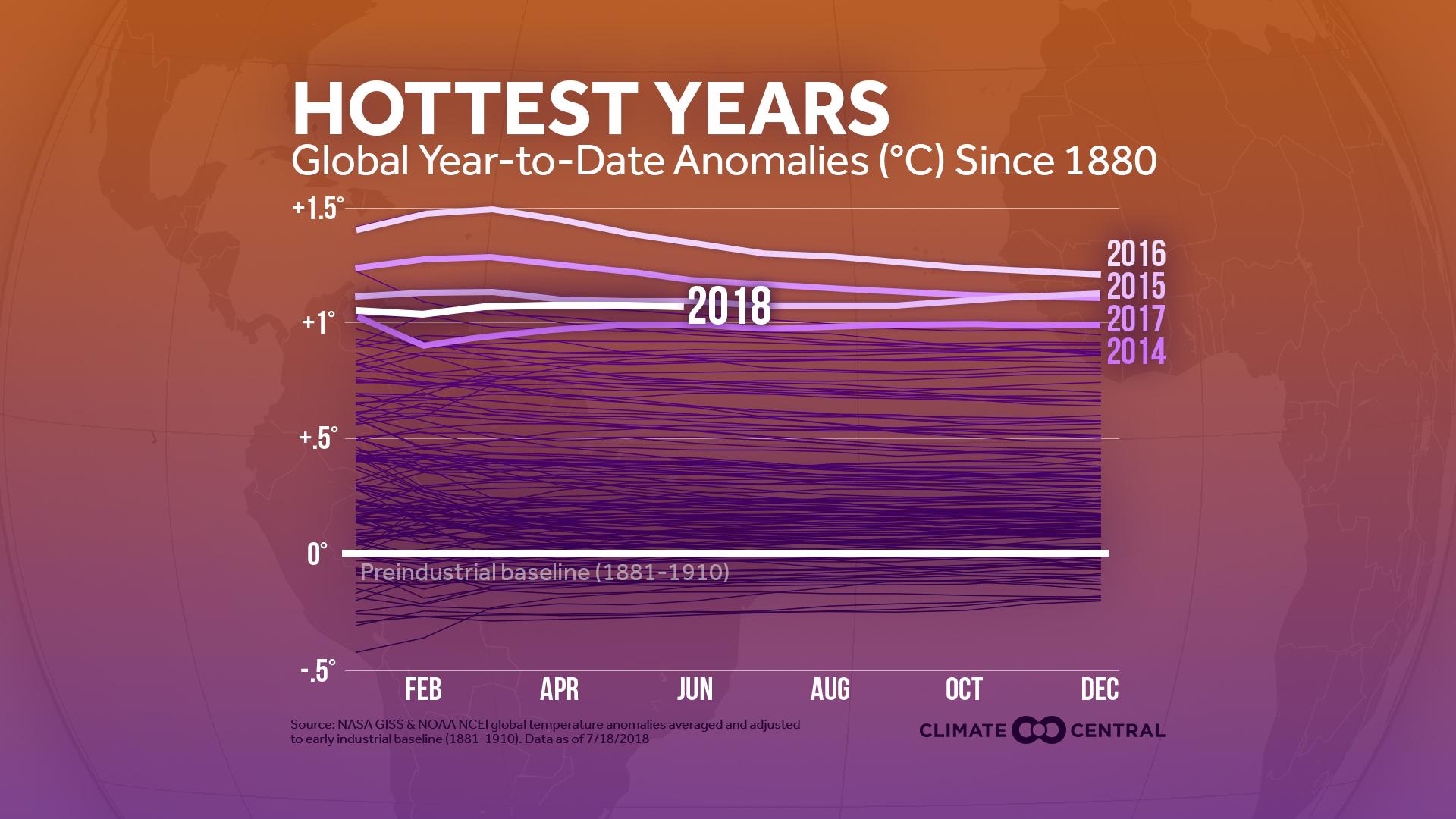 global heat so far in 2018