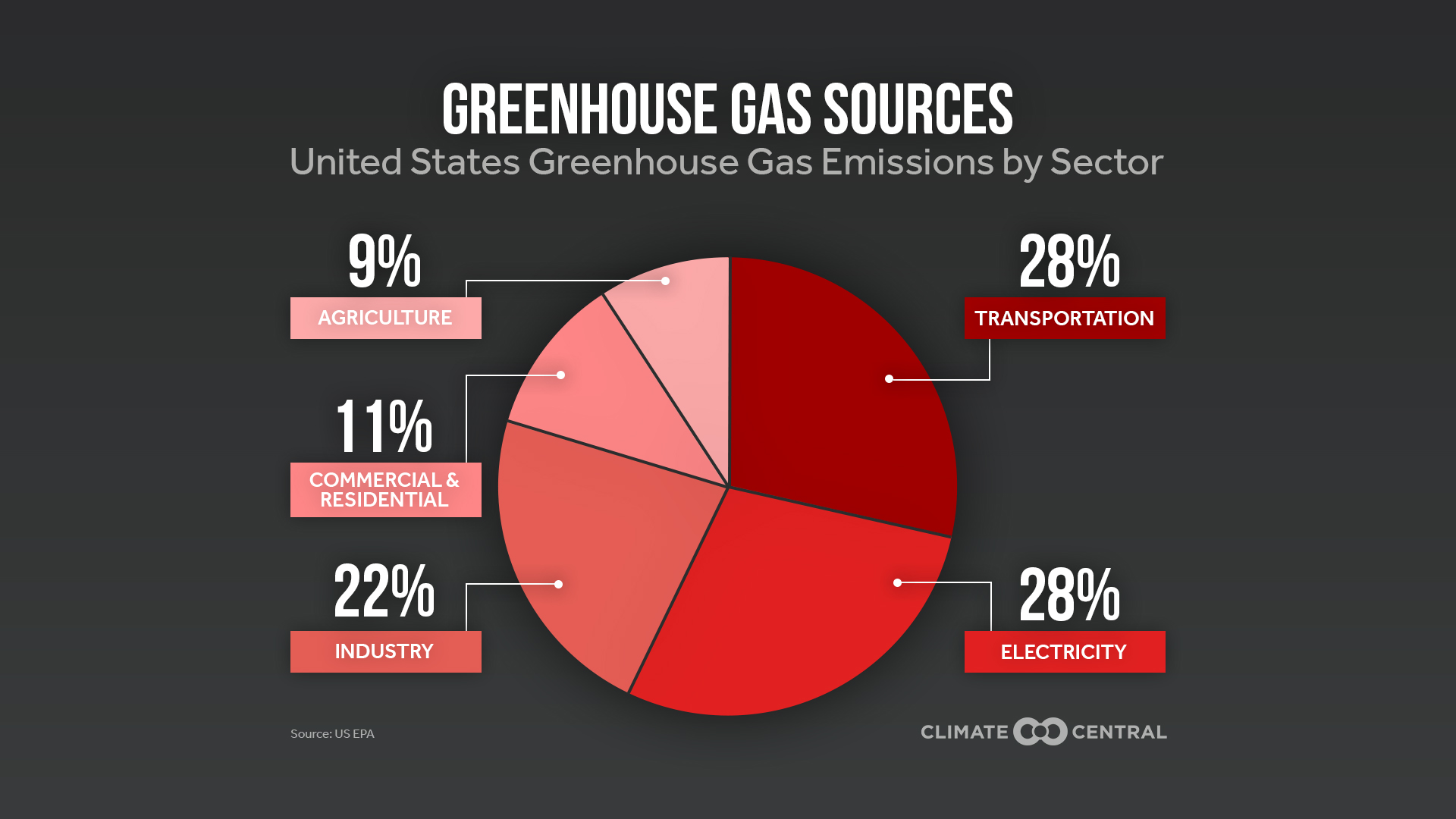 ghg sources