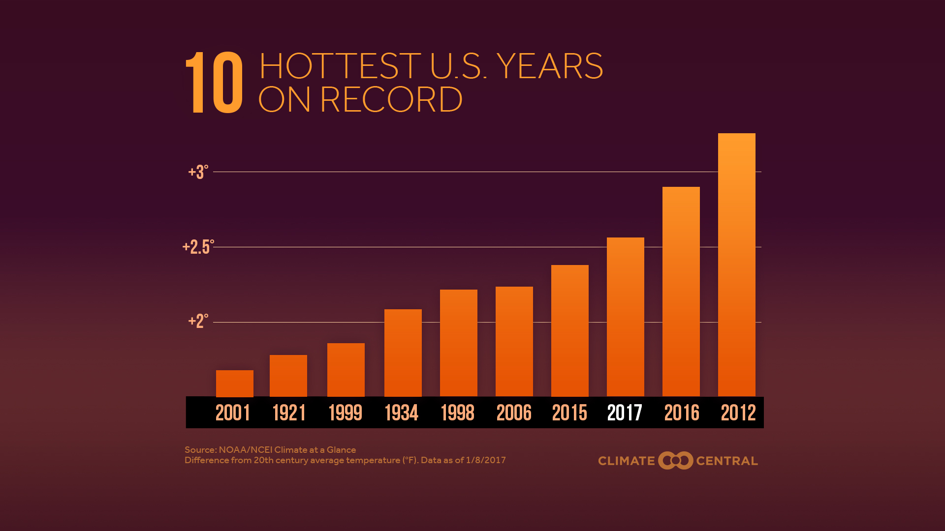 2017 was the third-warmest year on record in the U.S.
