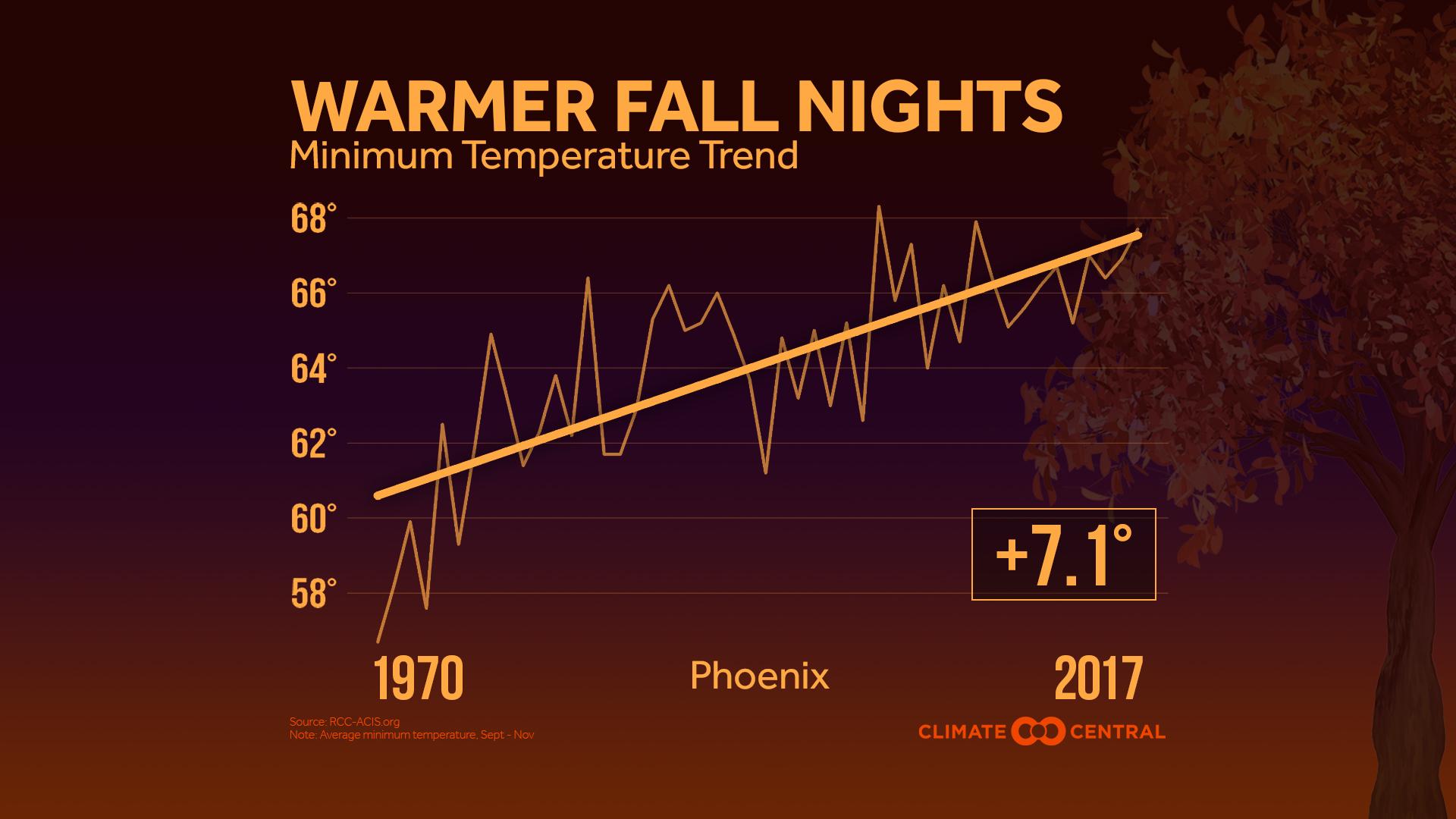 warmer fall nights