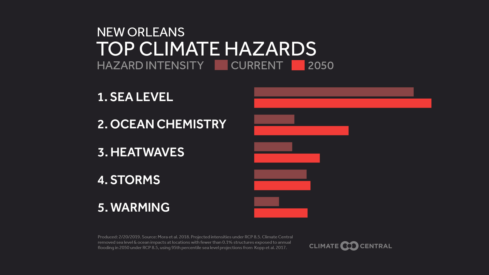 top climate hazards in New orleans
