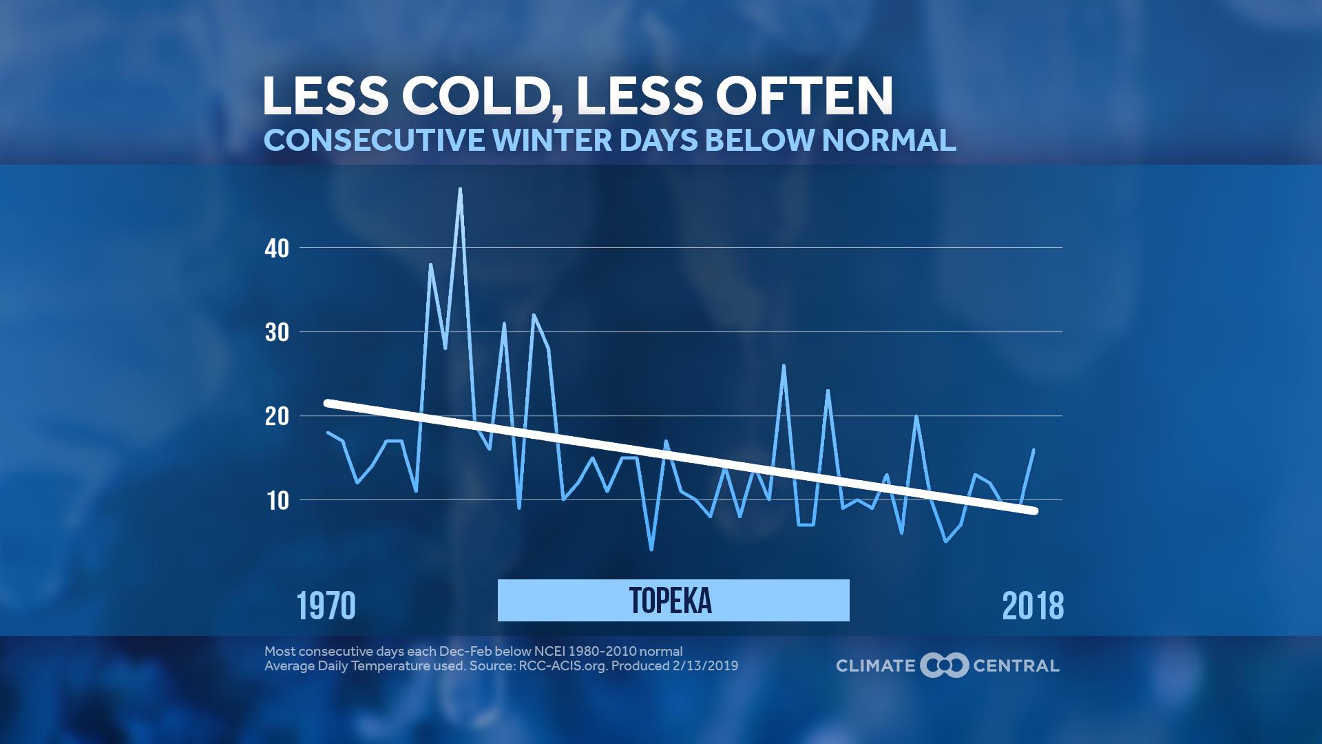 shorter cold spells