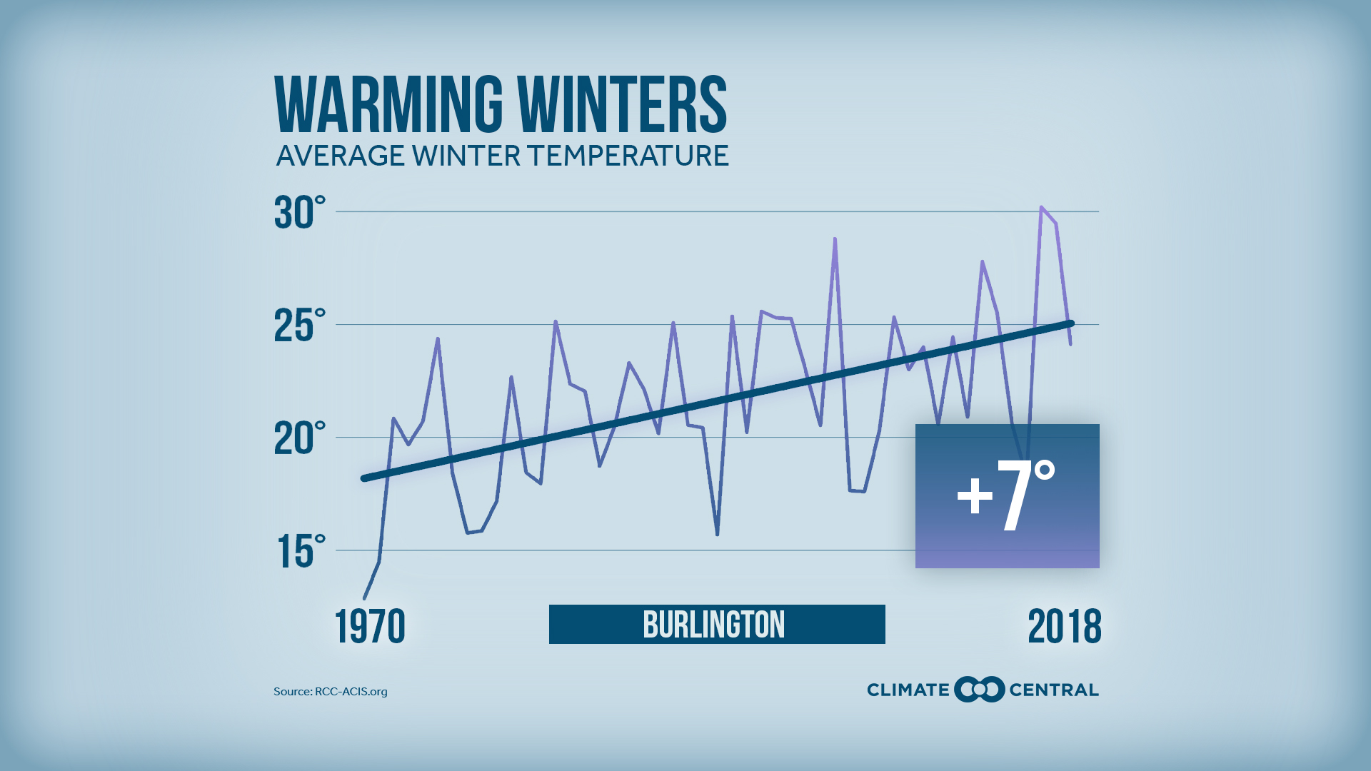 winter warming trends