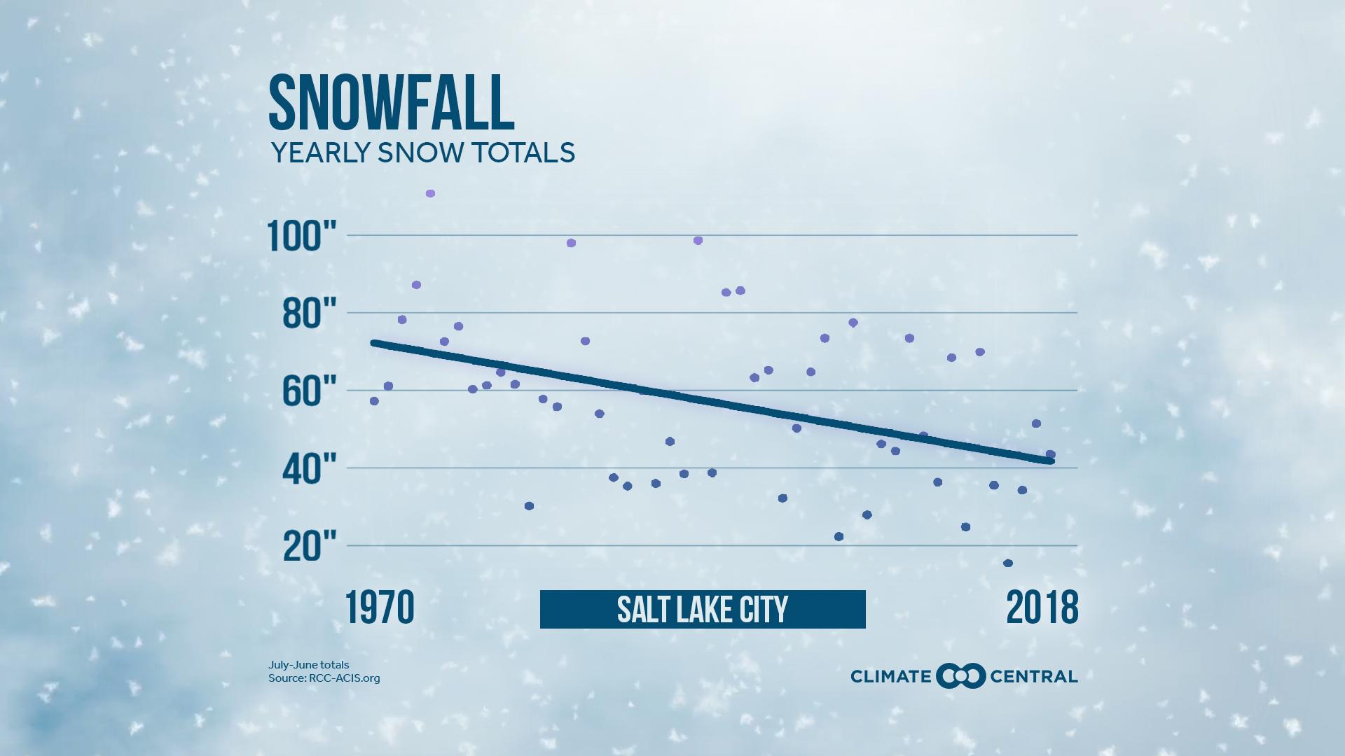 snowfall trends