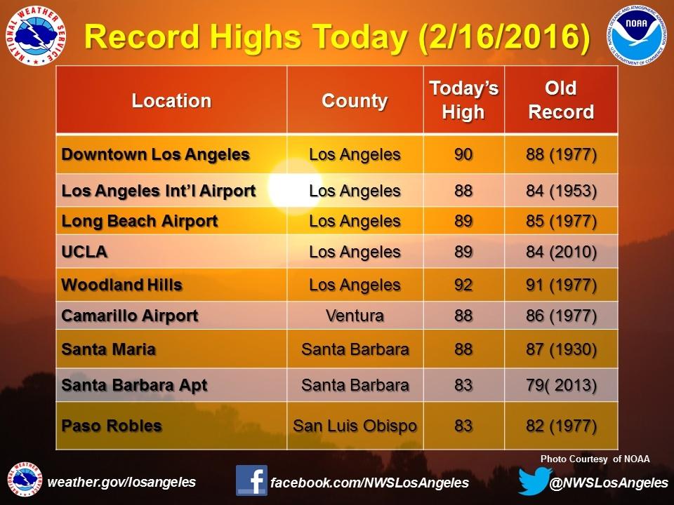 Record high CA temperatures