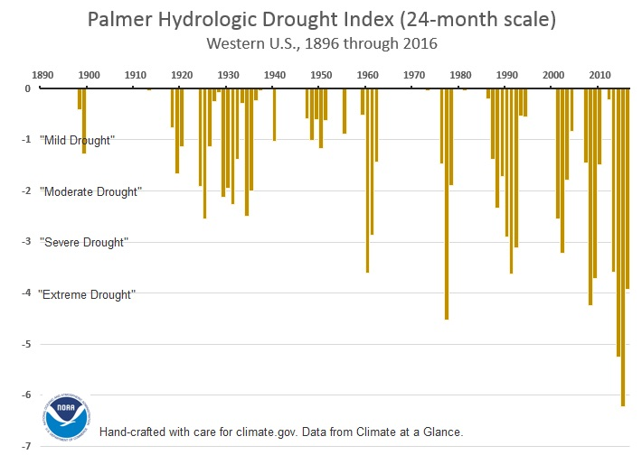 Severity of historic Western U.S. droughts