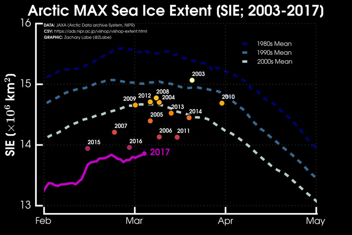 Arctic sea ice extent nears its peak
