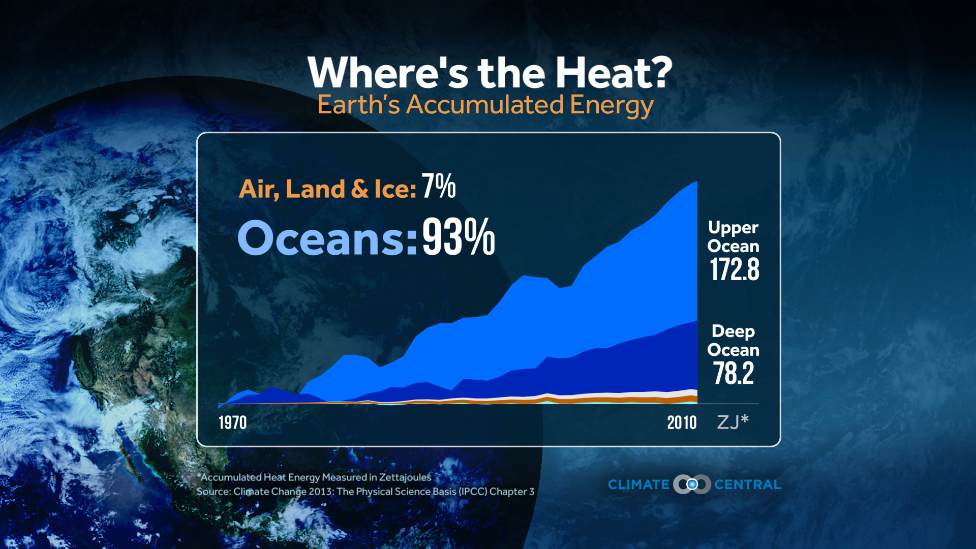 Heat Rising in the Oceans