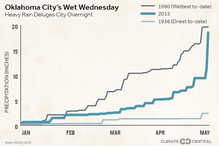 Oklahoma City's Wet Wednesday