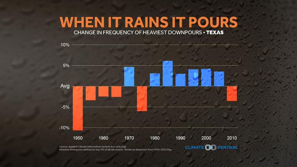 heavy downpours in texas