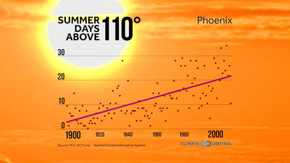 110-degree days in Phoenix