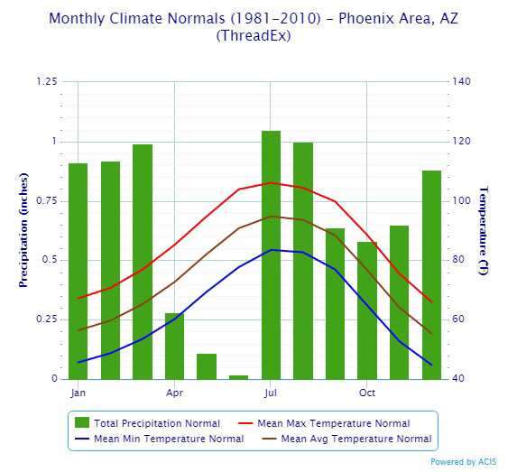 climate normals in phoenix