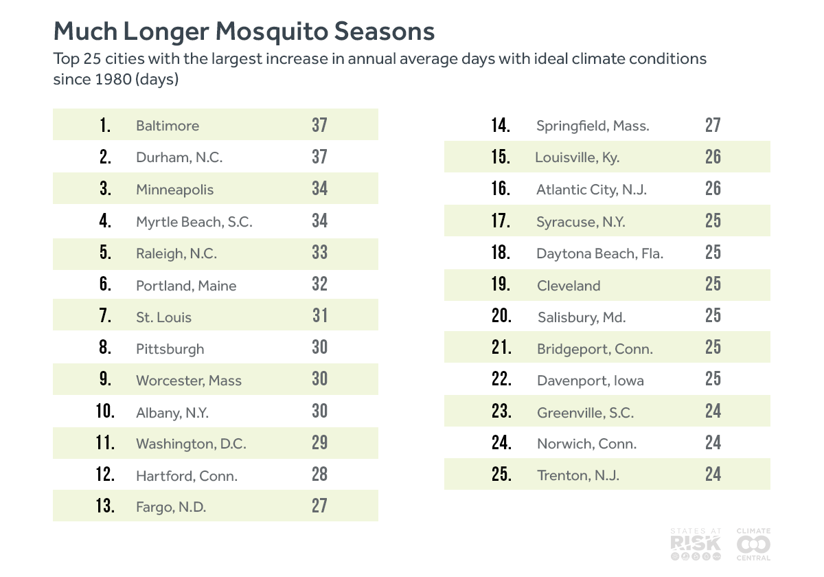 mosquito season getting longer