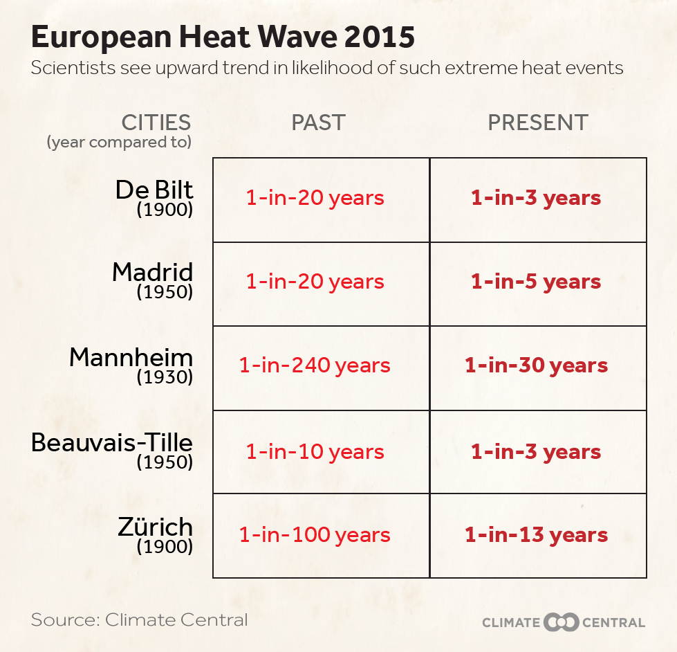 Scientists see upward trend in likelihood of events like the 2015 European heat wave
