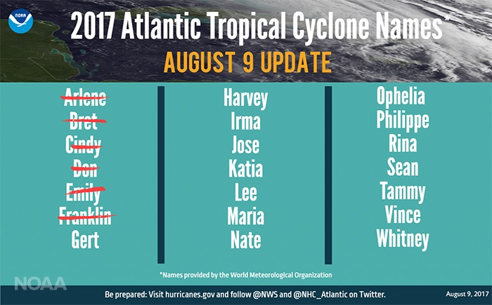 2017 hurricane name list