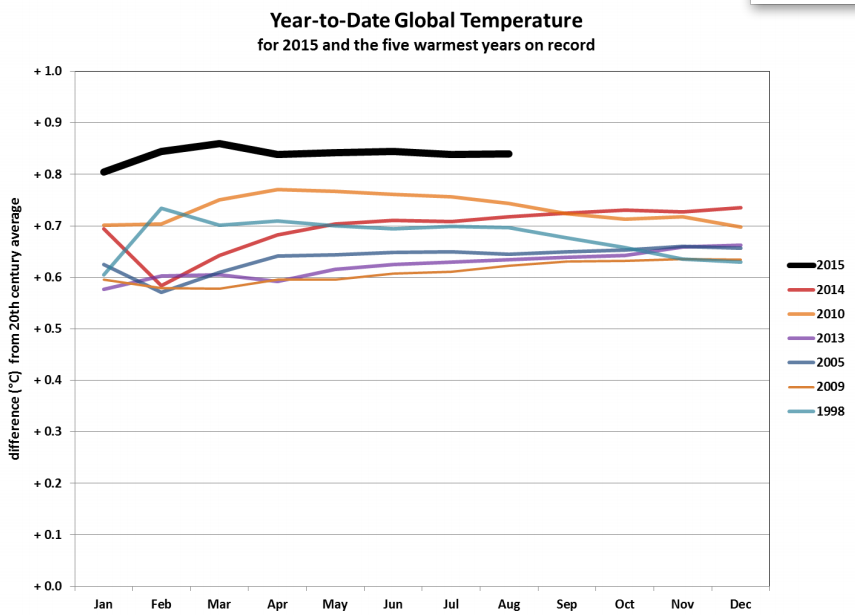 Year-to-date global temperatures