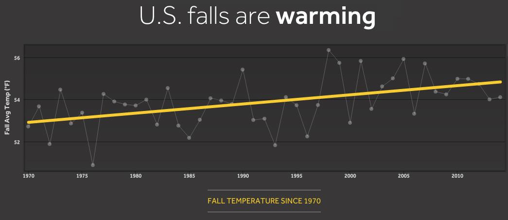 U.S. falls are warming