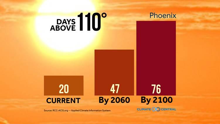 Days above 110 degrees in Phoenix, Arizona