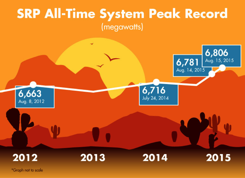 SRP all-time system peak record