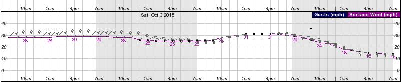 Atlantic City wind graph Joaquin