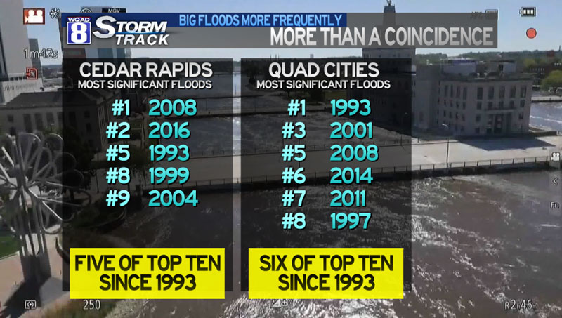 flood levels in iowa