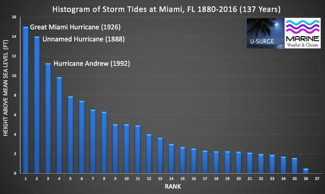 hurricane storm tides