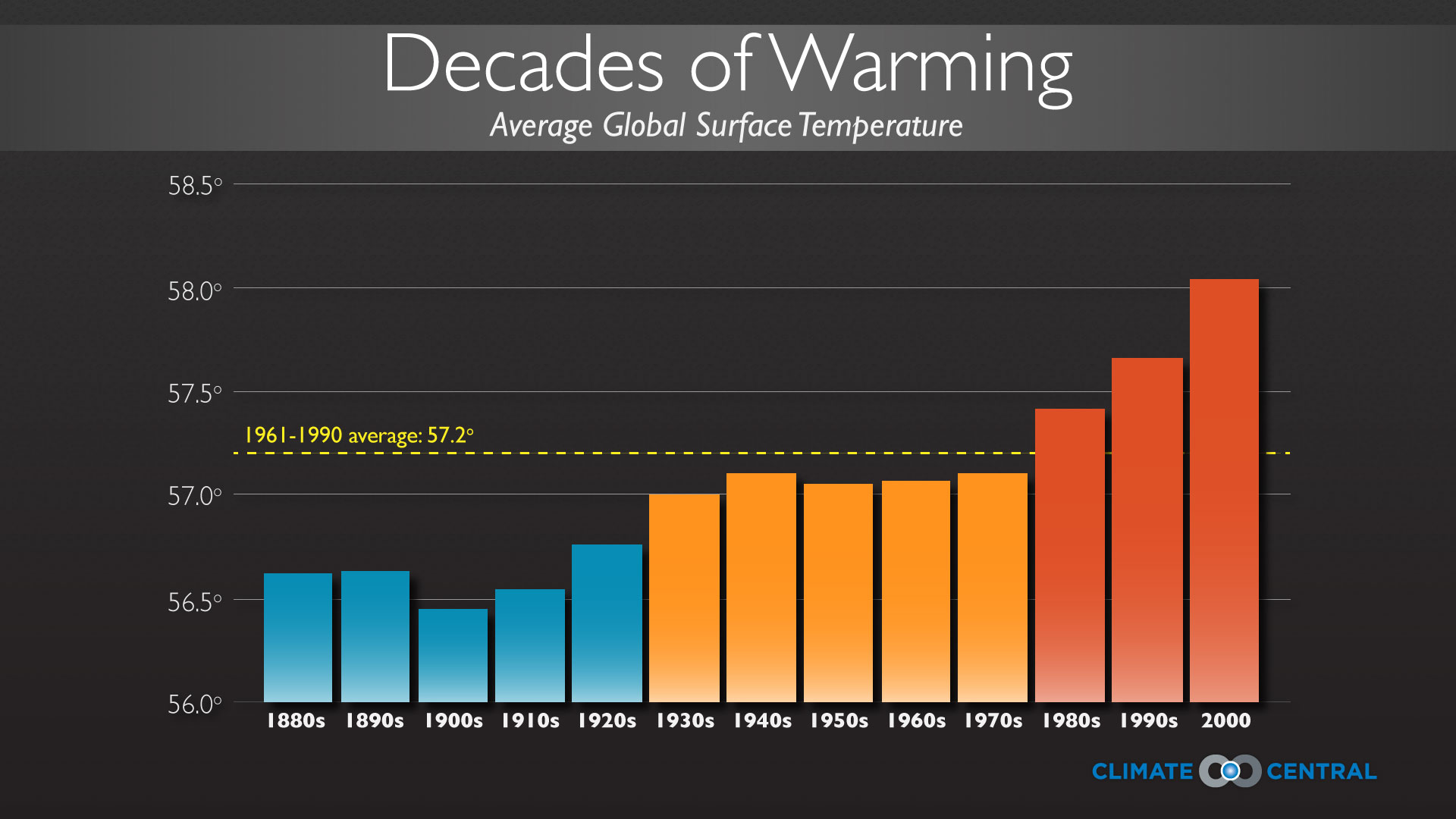 Decades of warming
