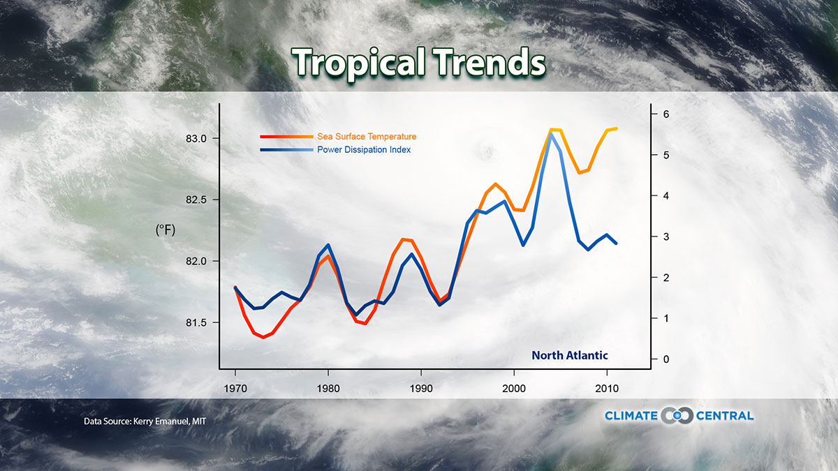 Tropical Trends: Hurricanes and Climate Change