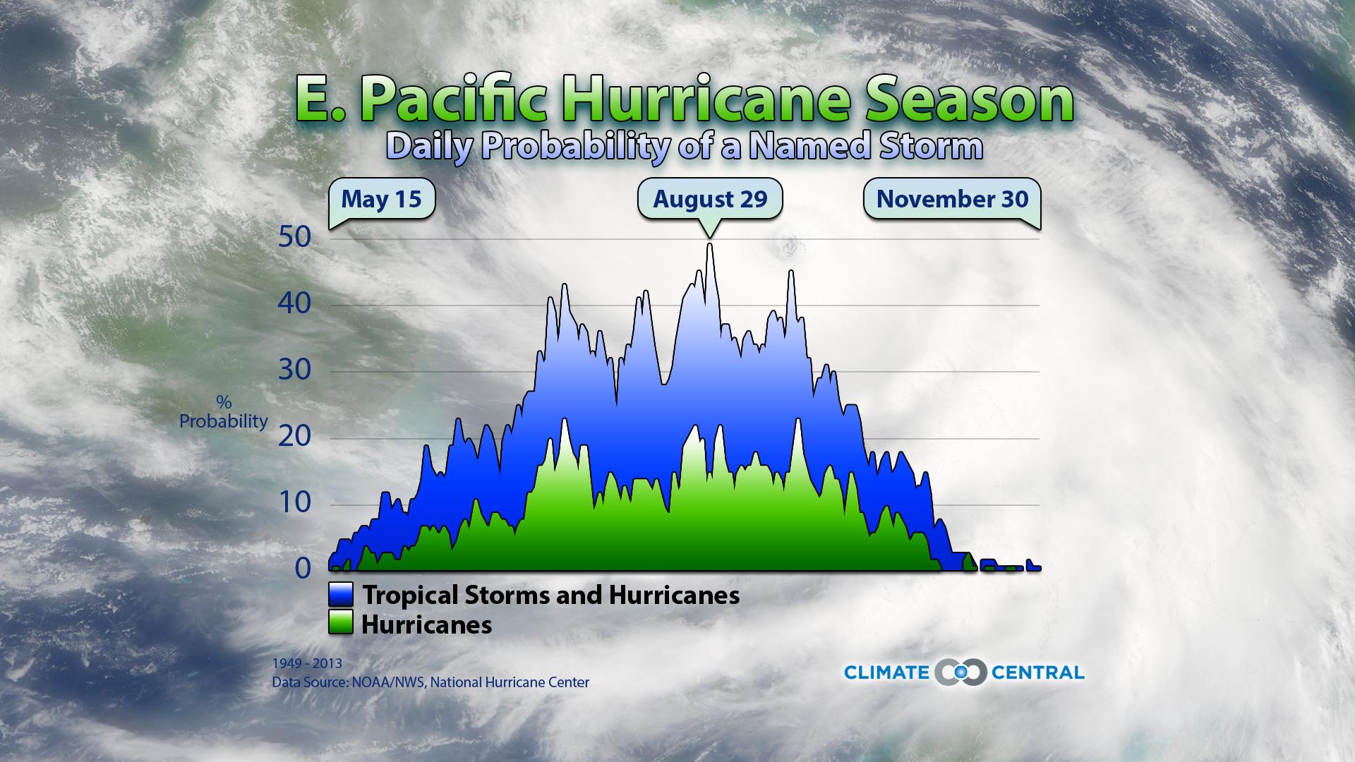Eastern Pacific Hurricane Season