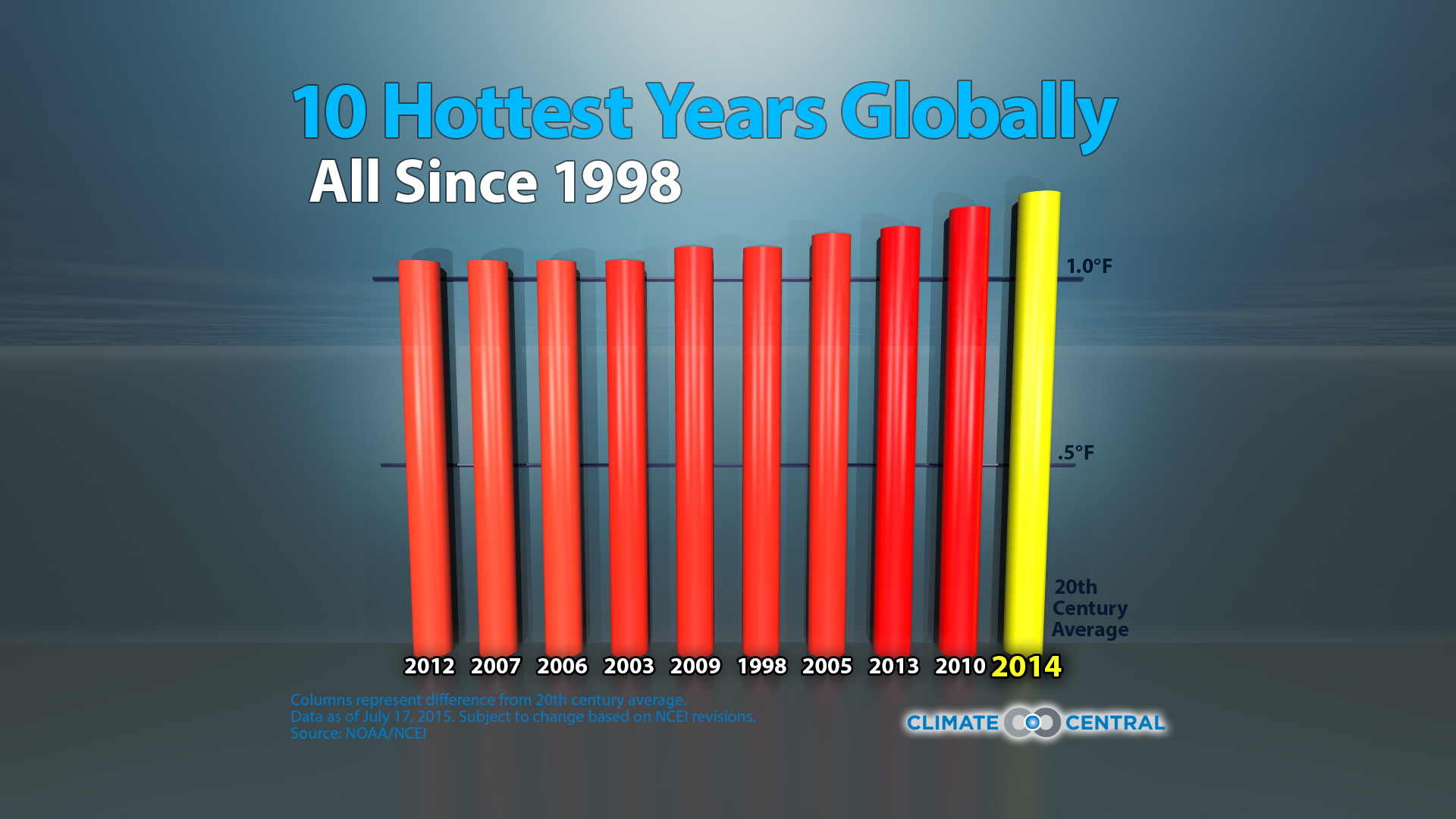 Top 10 warmest years globally