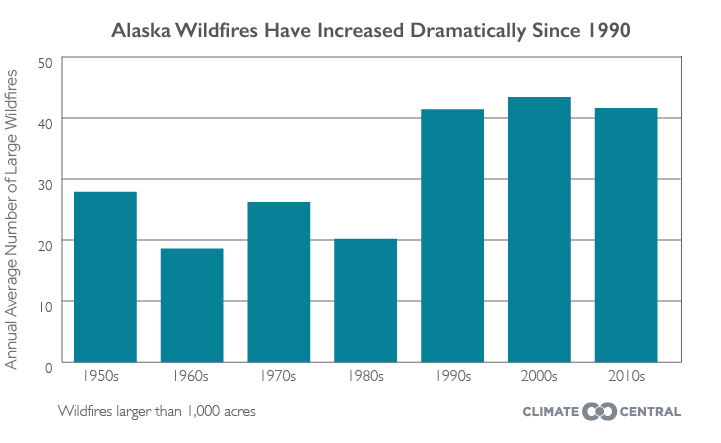 Alaska Wildfires Have Increased Dramatically Since 1990